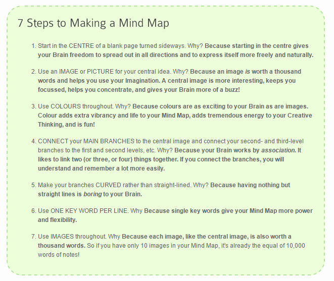 Making a Mind Map